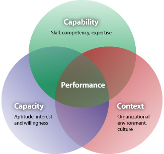 learning and talent development strategy Human resource management regards training and development as a function human capital development and learning term training and development talent.