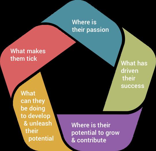 Assessment for Development