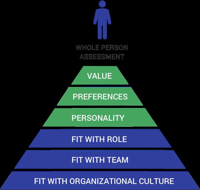 Executive Pyramid